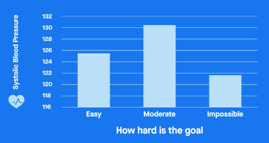 How hard is the goal?